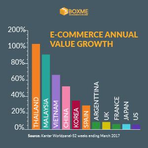 Thương mại điện tử Việt Nam 2017: Nhìn lại một năm đầy biến động!