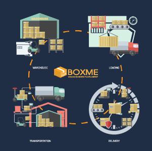 Sức mạnh kết nối từ Boxme - Công nghệ và tự động hóa ngành hậu cần kho vận