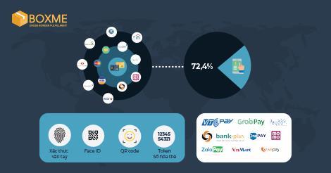 [INFOGRAPHIC] Tổng quan thị trường thanh toán đơn hàng thương mại điện tử Việt Nam