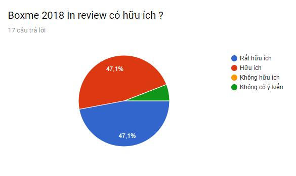 Hơn 94% khách mời nhận xét sự kiện hữu ích