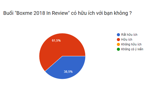 Boxme 2018 In Review