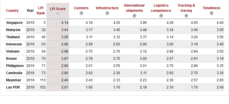 southeast asia logistic performance index 2016