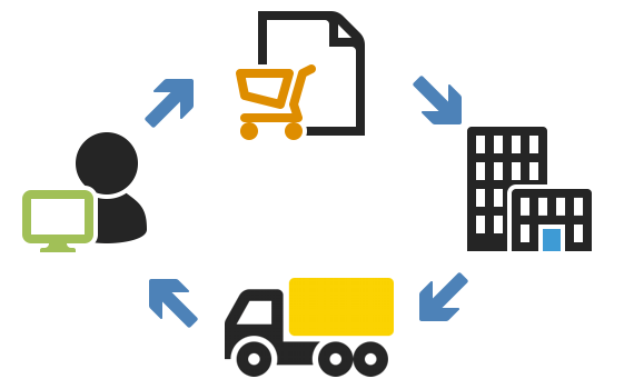 How does the order execution process in an online e-commerce shop work? 1