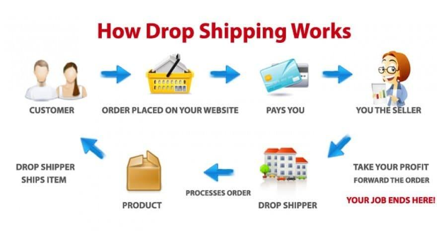 Everything You Need To Know About Your Vietnam Dropship Business Boxme Global