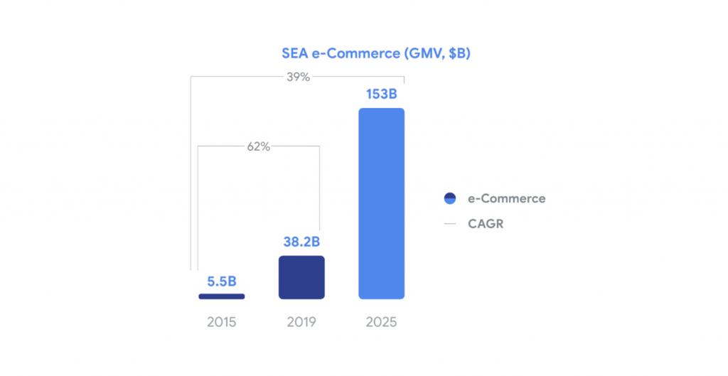 E-commerce Insights: How Southeast Asians shop online 9