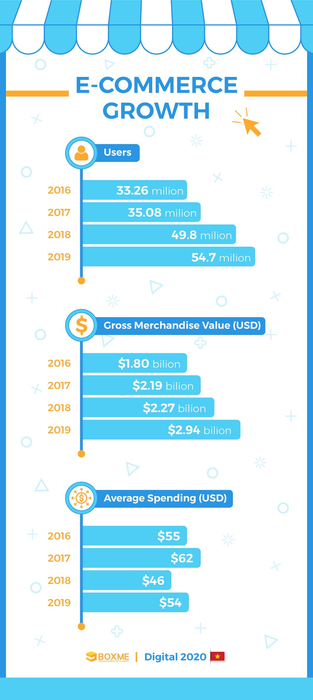 [Infographic] Vietnam's E-commerce landscape 2020 4