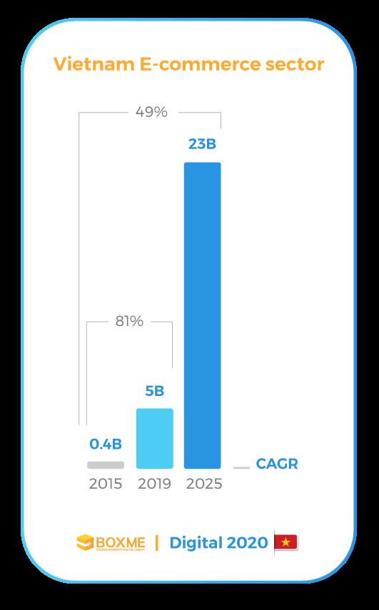 [Infographic] Vietnam's E-commerce landscape 2020 5