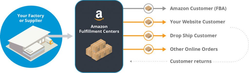 Amazon's Multichannel Automated Fulfillment process 9