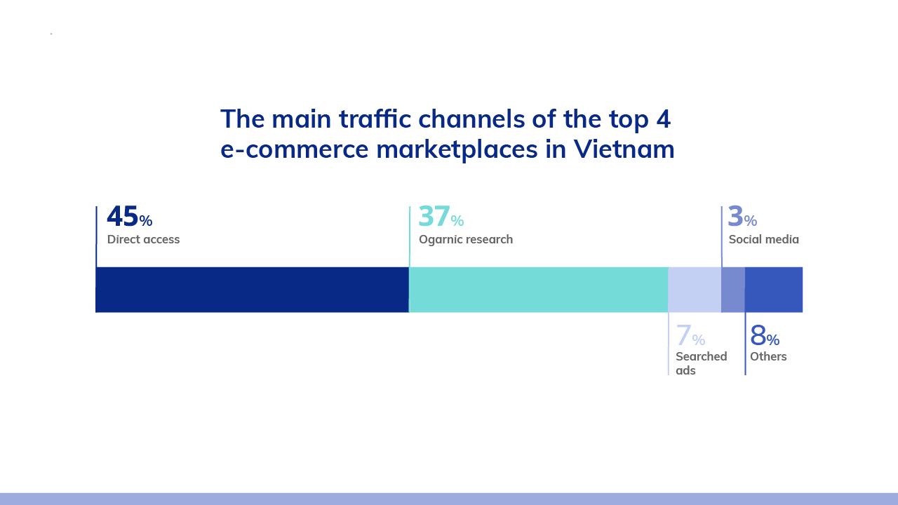 vietnam-ecommerce