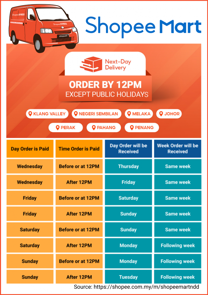 Shopee Malaysia Next-Day Delivery Service for 3.3 Sale